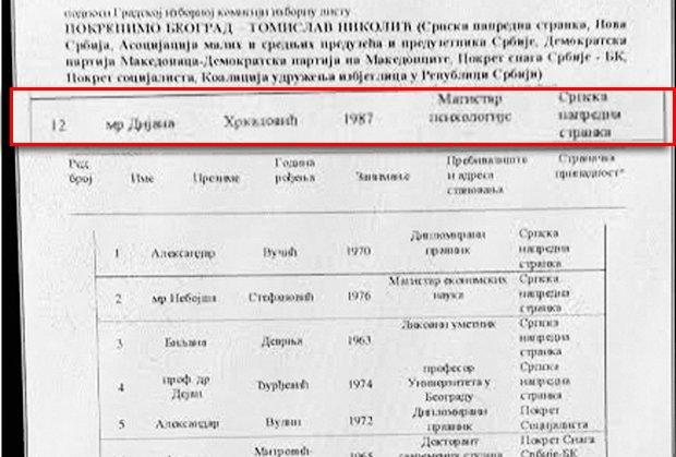 dijana-hrkalovic-mup-srbije-sns-policija-danilo-redzepovic-1448838567-794041